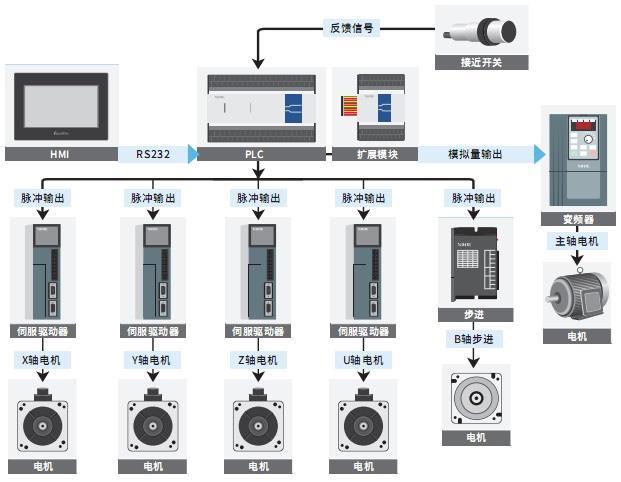 一个步进电机,一个无刷电机,一个主轴变频器.